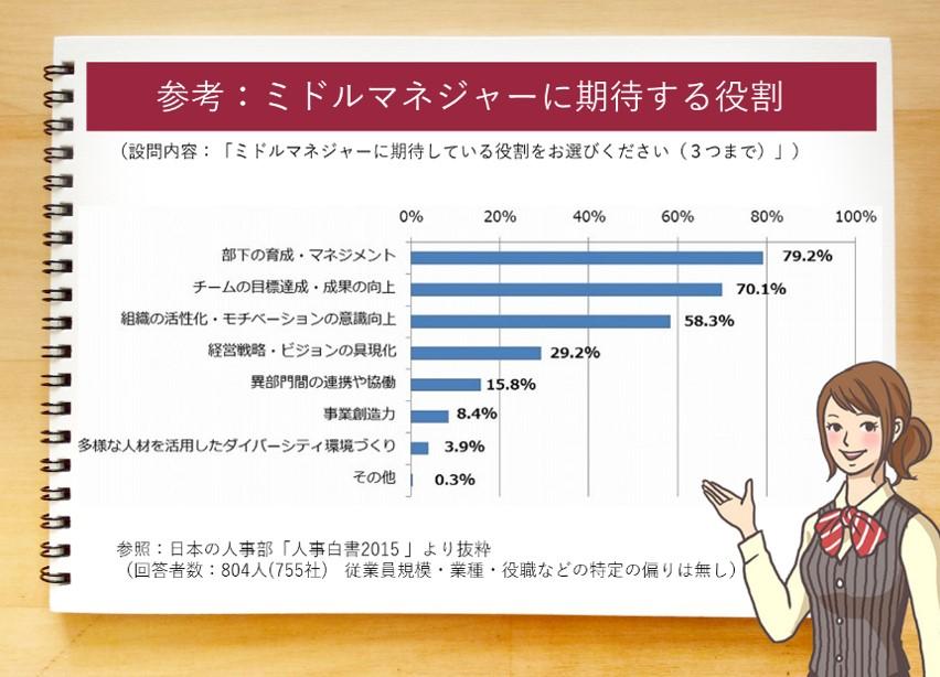 部下の育成・マネジメント79.2%。チームの目標達成・成果の向上70.1%。組織の活性化・モチベーションの意識向上58.3%。経営戦略・ビジョンの具現化29.2%。異部門間の連携や協働15.8%。事業創造力8.4%。多様な人材を活用したダイバーシティ環境づくり3.9%。その他0.3%。