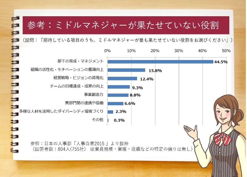 """""""部下の育成・マネジメント44.5%。チームの目標達成・成果の向上15.8%。組織の活性化・モチベーションの意識向上12.4%。経営戦略・ビジョンの具現化9.3%。異部門間の連携や協働8.8%。事業創造力6.6%。多様な人材を活用したダイバーシティ環境づくり2.3%。その他0.3%。""""/"""